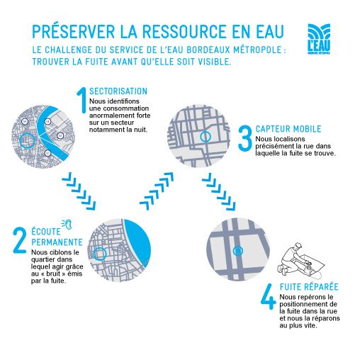preserver la ressource eau recherche fuite
