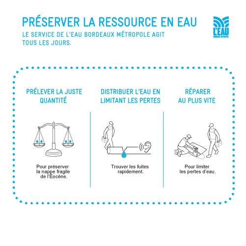 preserver la ressource eau potable